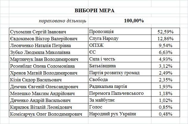 Выборы_мэра_Житомир.png